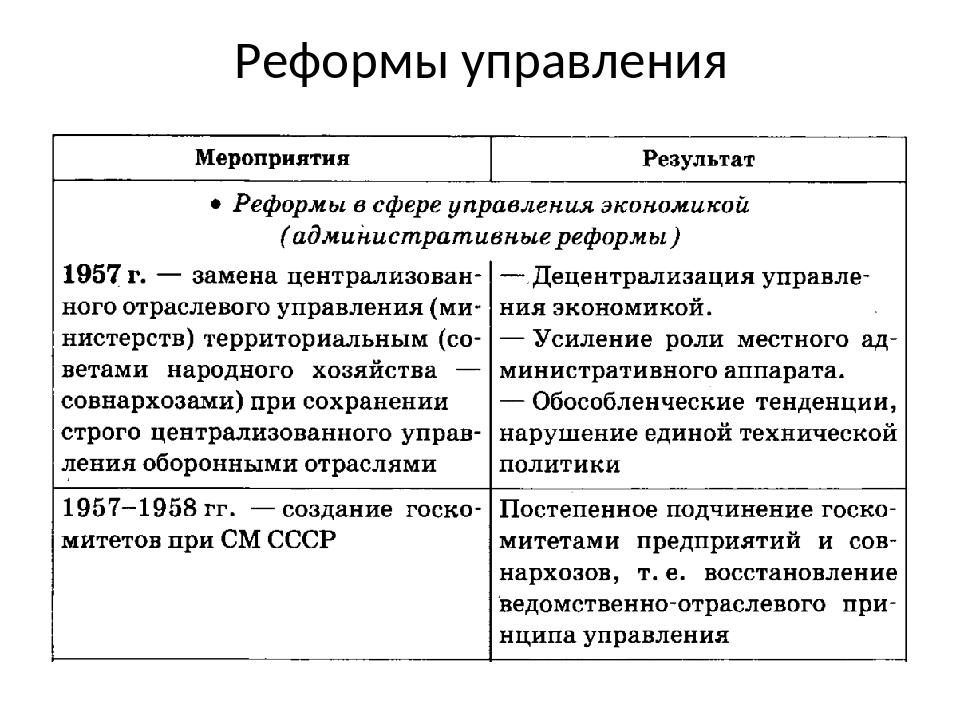 Реформы управления