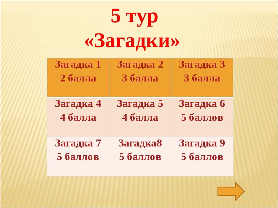 5 тур «Загадки» Загадка 1 2 баллаЗагадка 2 3 баллаЗагадка 3 3 балла Загадка...