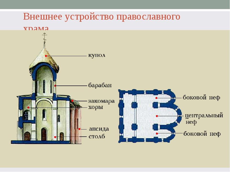расположена схема церкви картинка шкафа, фальшокно раздвижные