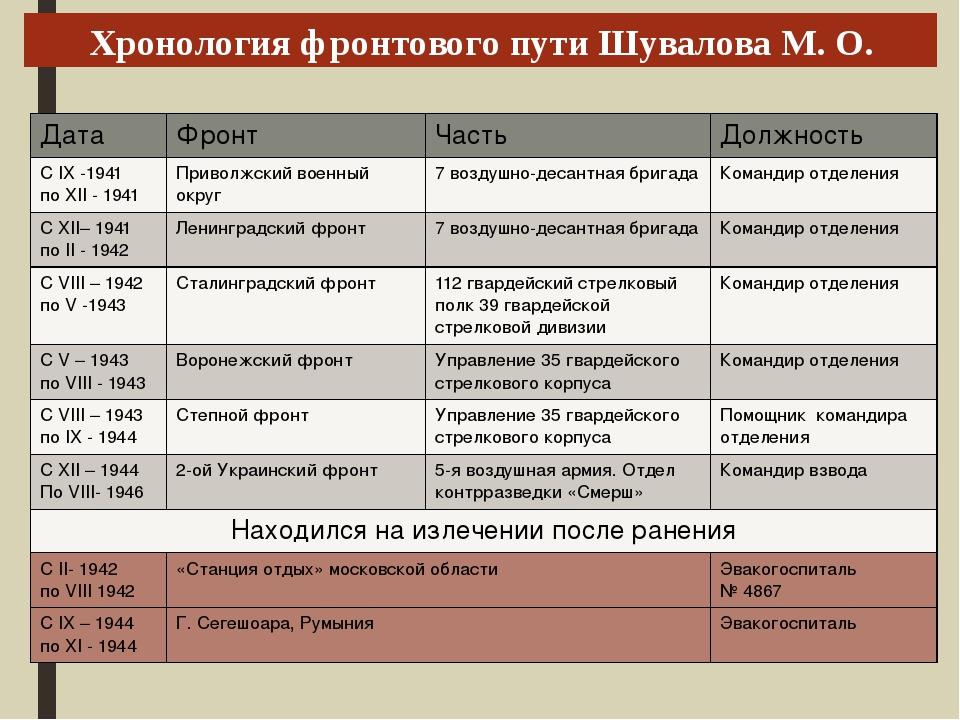 Хронология фронтового пути Шувалова М. О. Дата Фронт Часть Должность СIX-194...