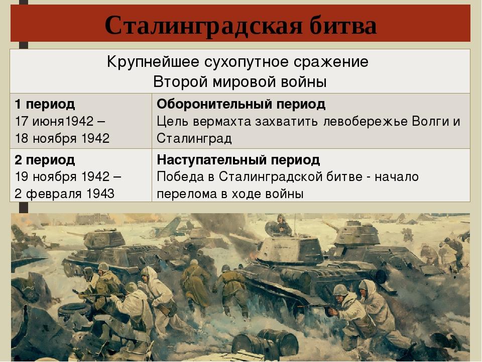 Сталинградская битва Крупнейшее сухопутное сражение Второй мировой войны 1 пе...