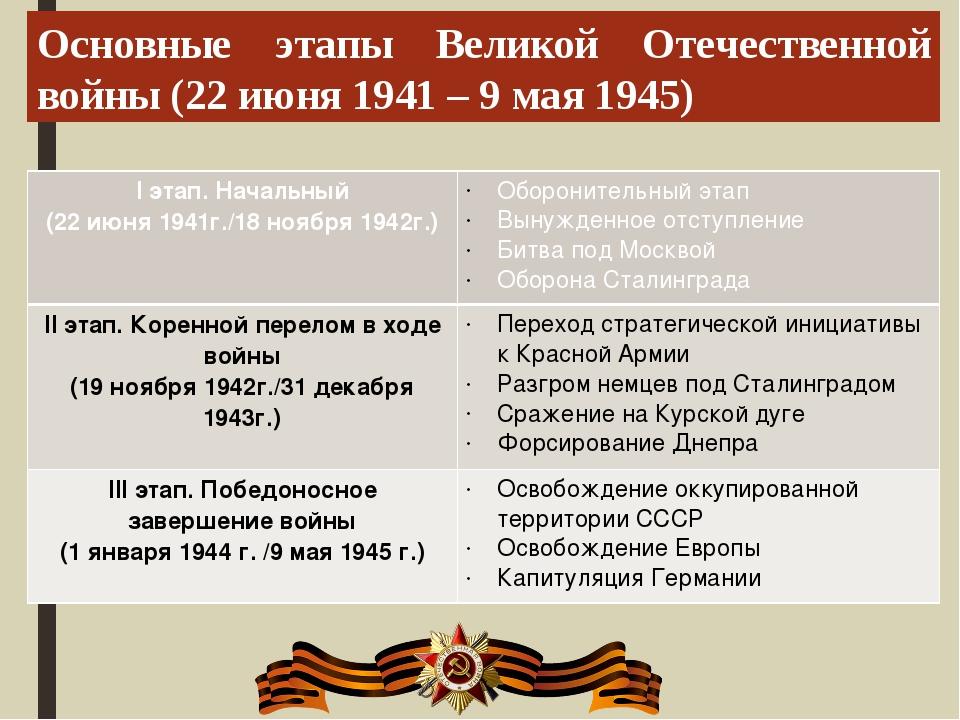 Основные этапы Великой Отечественной войны (22 июня 1941 – 9 мая 1945) Iэтап....
