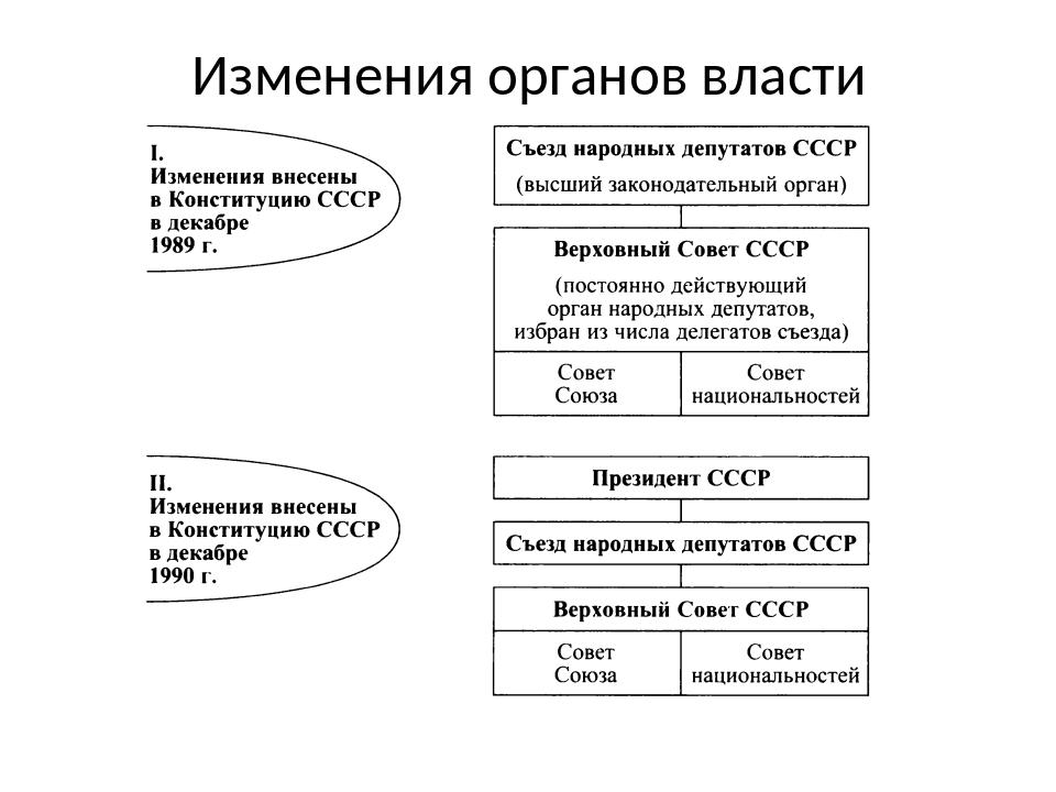 Изменения органов власти