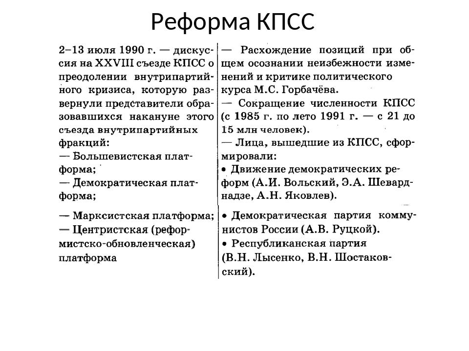 Реформа КПСС