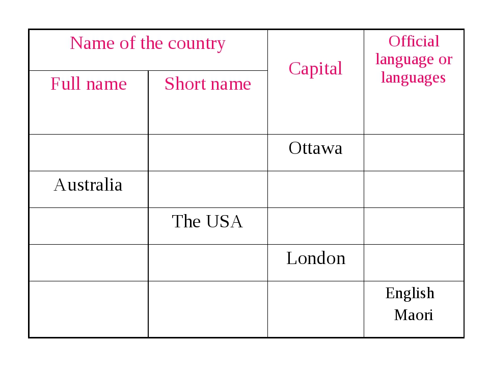 Name of the country CapitalOfficial language or languages Full nameShort...