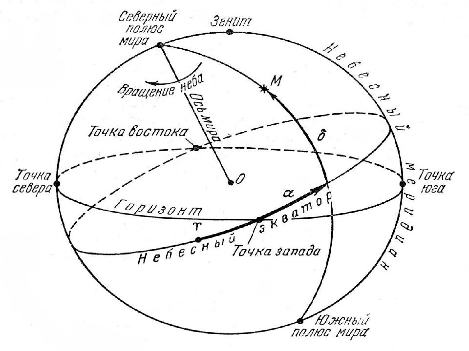 картинка схема ось мира северной звезды