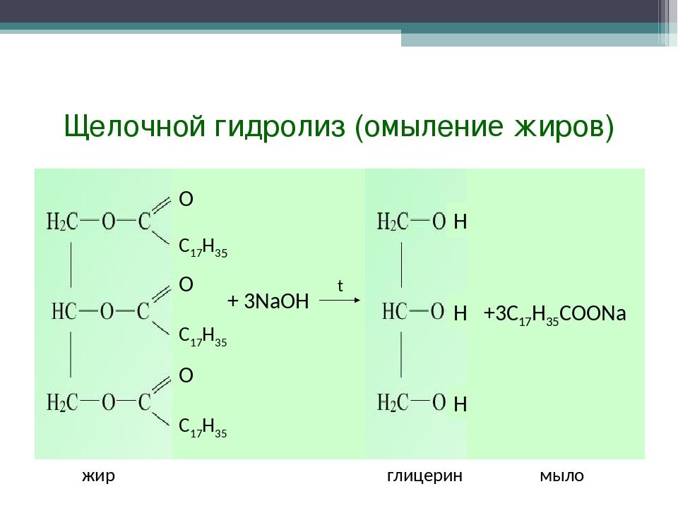 Щелочной гидролиз (омыление жиров)