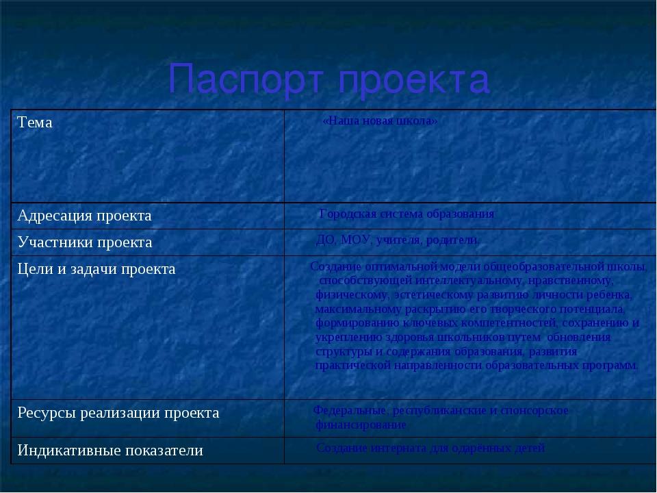 Паспорт проекта Тема «Наша новая школа» Адресация проекта Городская система...