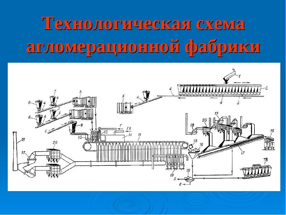 Технологическая схема агломерационной фабрики