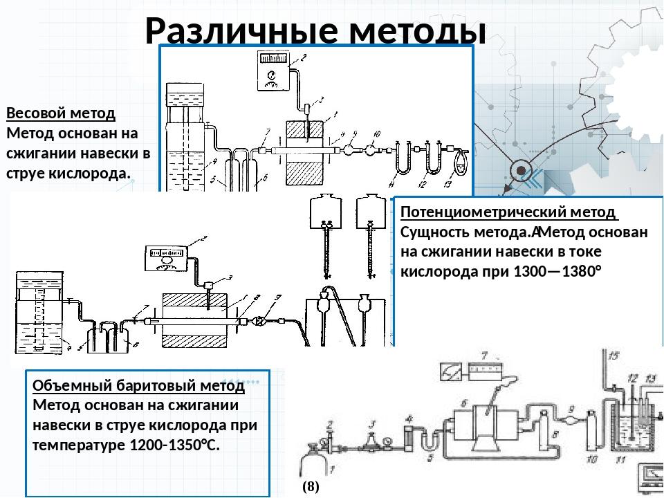 Весовой метод Метод основан на сжигании навески в струе кислорода. Различные...
