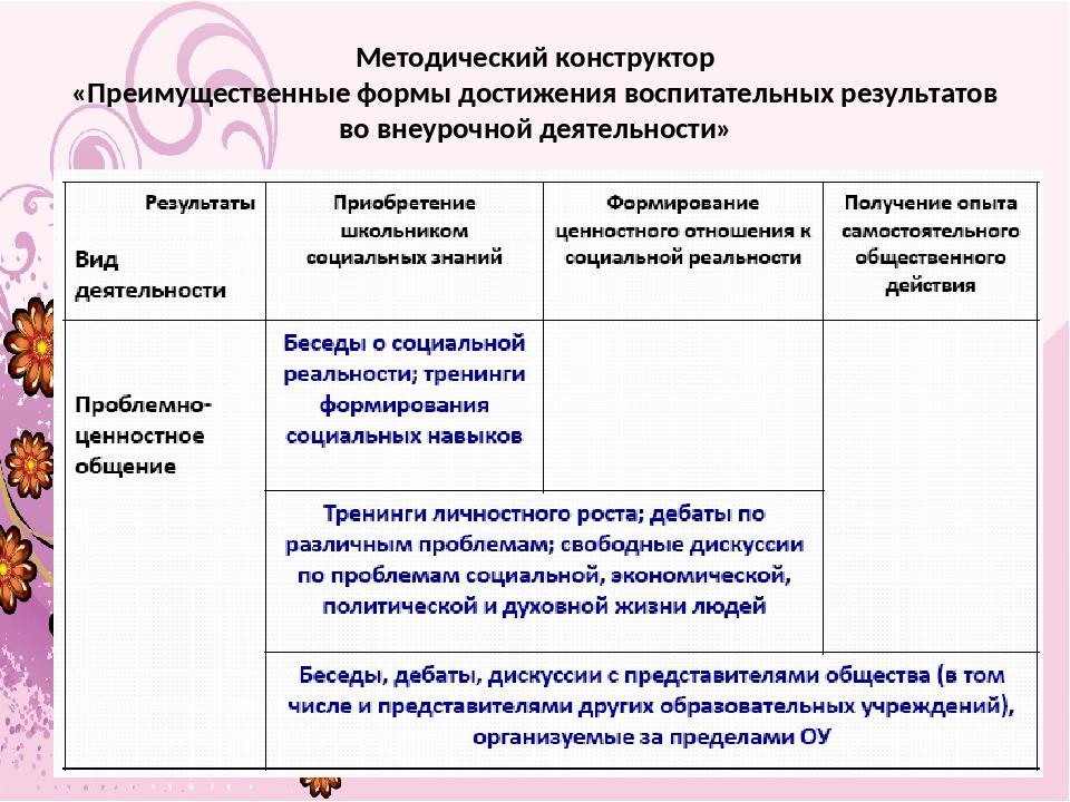 Методический конструктор «Преимущественные формы достижения воспитательных ре...