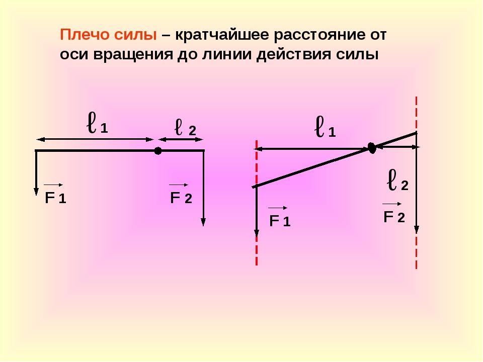 Плечо силы – кратчайшее расстояние от оси вращения до линии действия силы