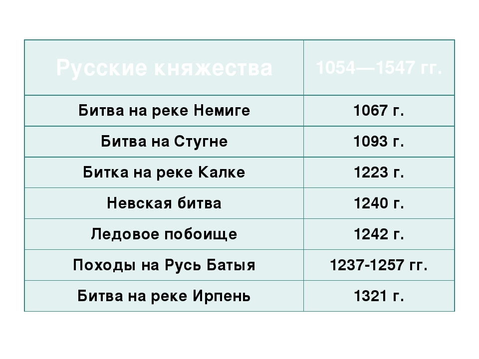 Русские княжества 1054—1547 гг. Битва на реке Немиге 1067 г. Битва на Стугне...
