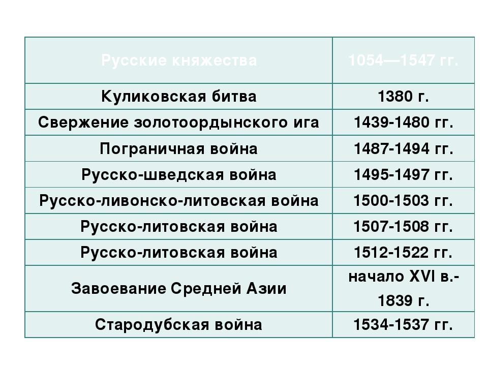 Русские княжества 1054—1547 гг. Куликовская битва 1380 г. Свержение золотоорд...