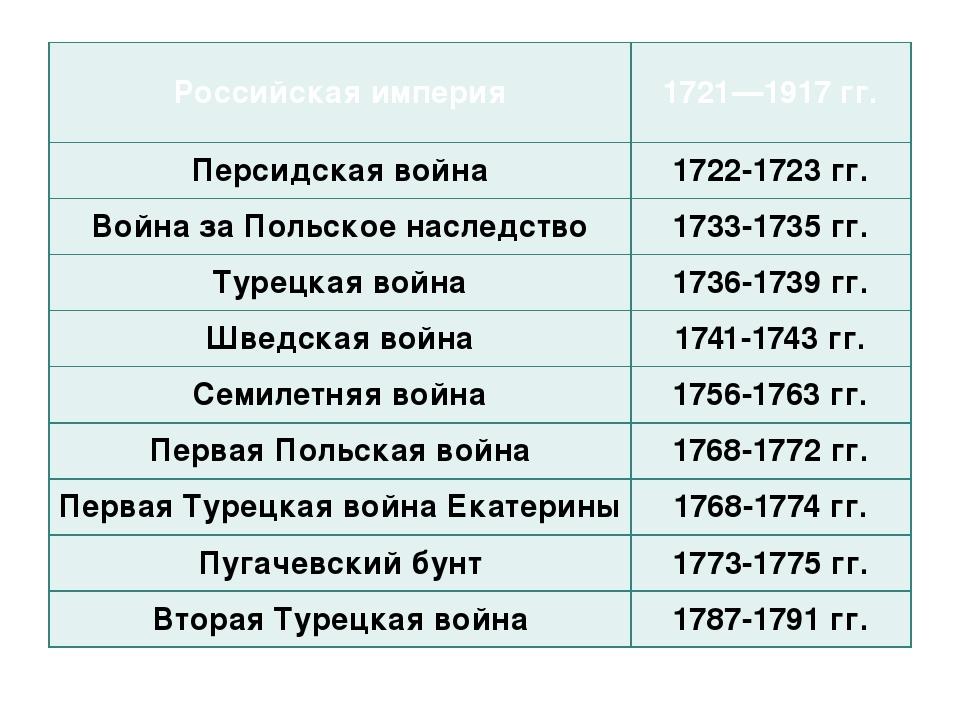 Российская империя 1721—1917 гг. Персидская война 1722-1723 гг. Война за Поль...
