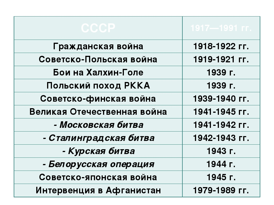 СССР 1917—1991 гг. Гражданская война 1918-1922 гг. Советско-Польская война 19...