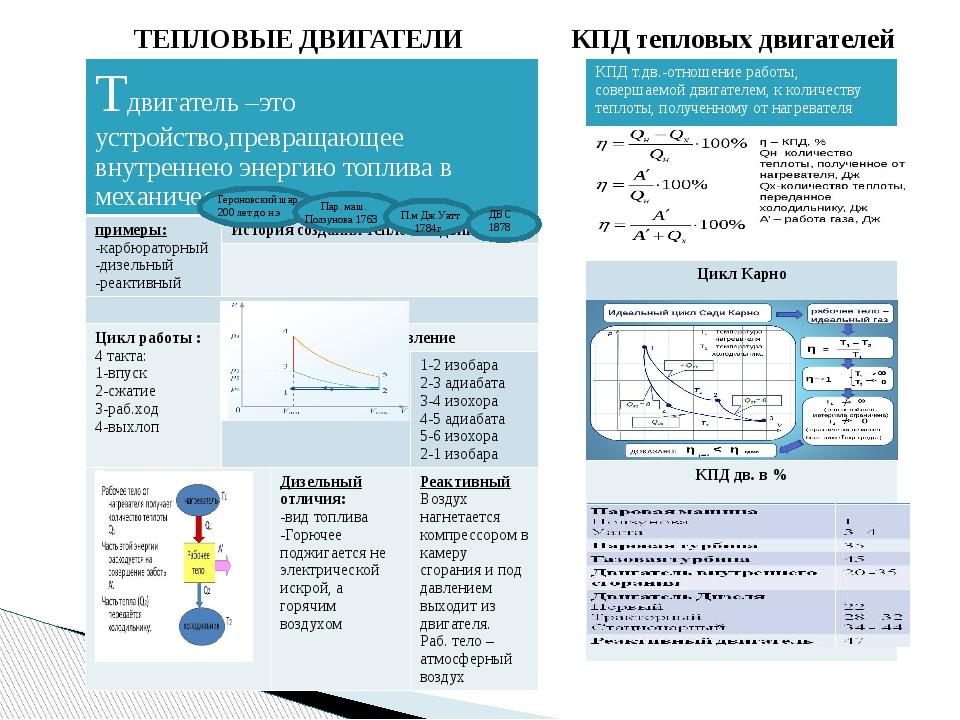 Интенсивное использование тепловых машин на транспорте и в энергетике (теплов...