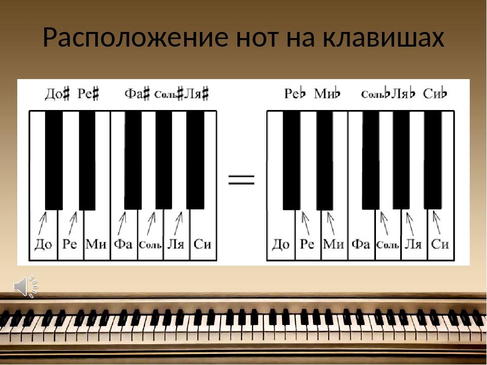 сегодня богатом отгадать слово в картинках пианино ноты клавиша там нашла себе