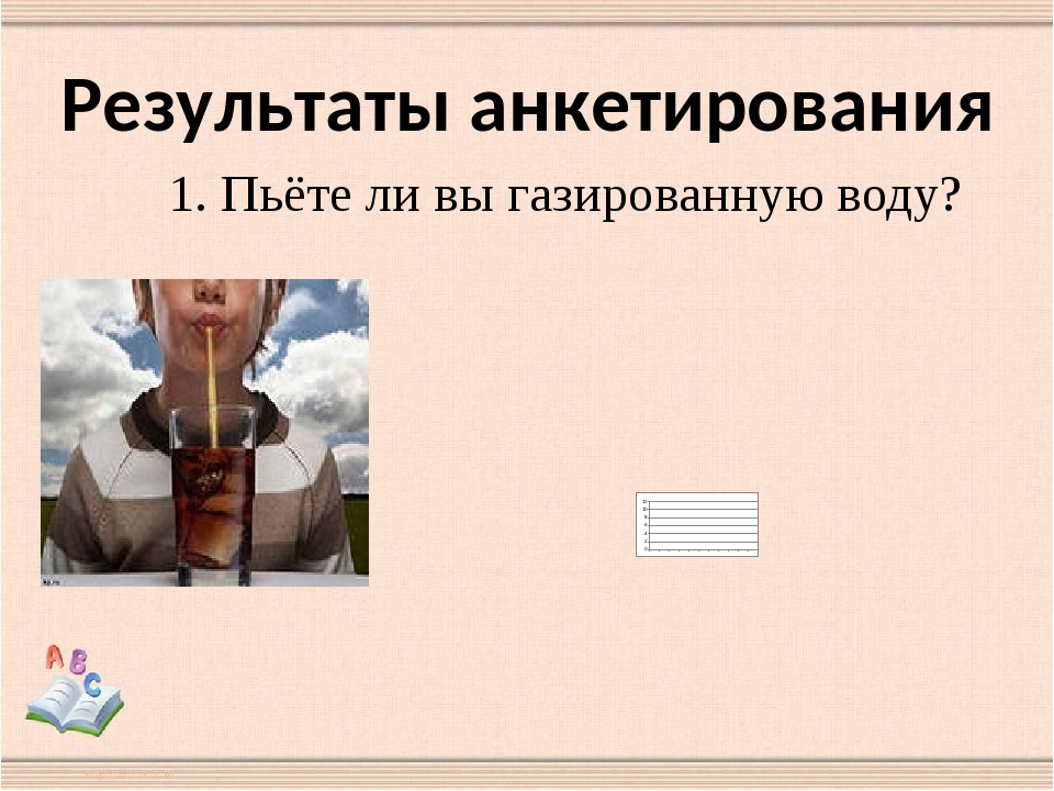 Результаты анкетирования 1. Пьёте ли вы газированную воду?