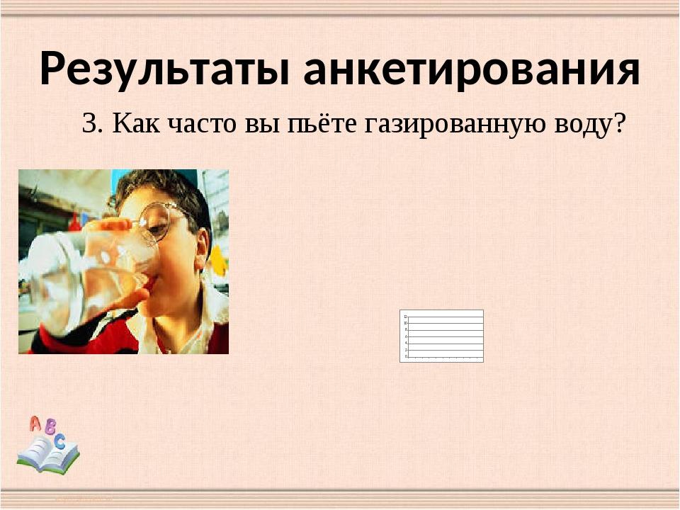 Результаты анкетирования 3. Как часто вы пьёте газированную воду?