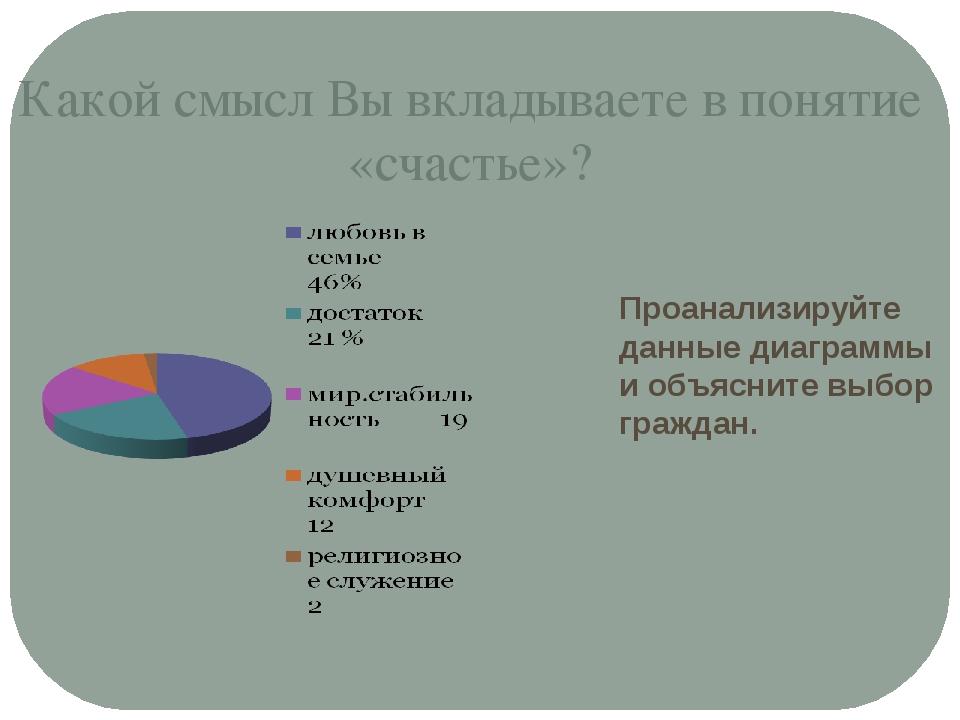 Какой смысл Вы вкладываете в понятие «счастье»? Проанализируйте данные диагра...