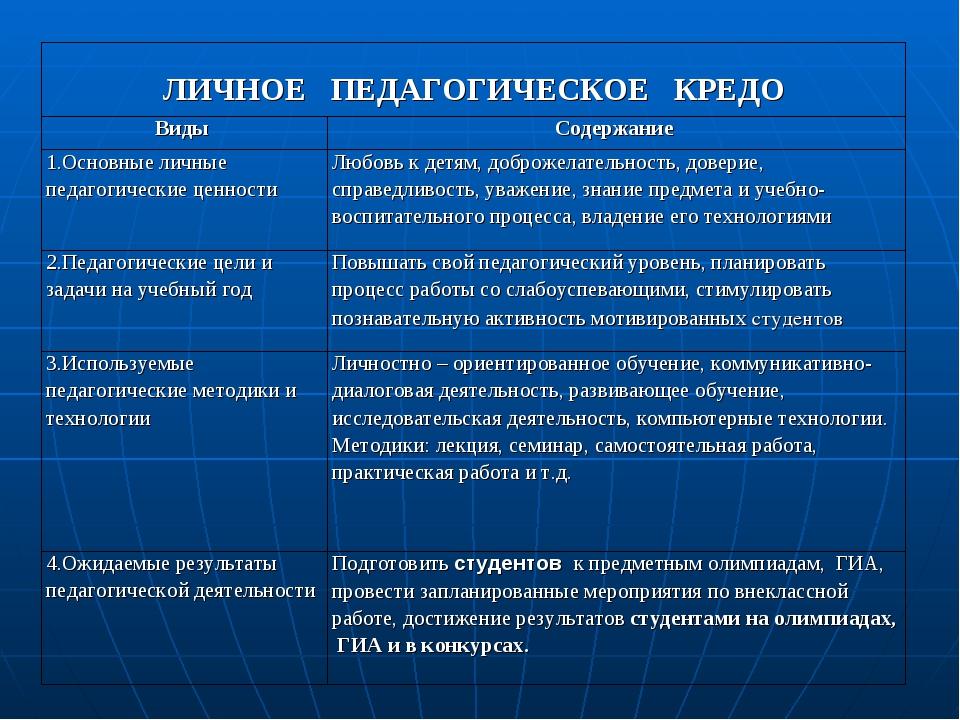 ЛИЧНОЕ ПЕДАГОГИЧЕСКОЕ КРЕДО Виды Содержание 1.Основные личные педагогическ...