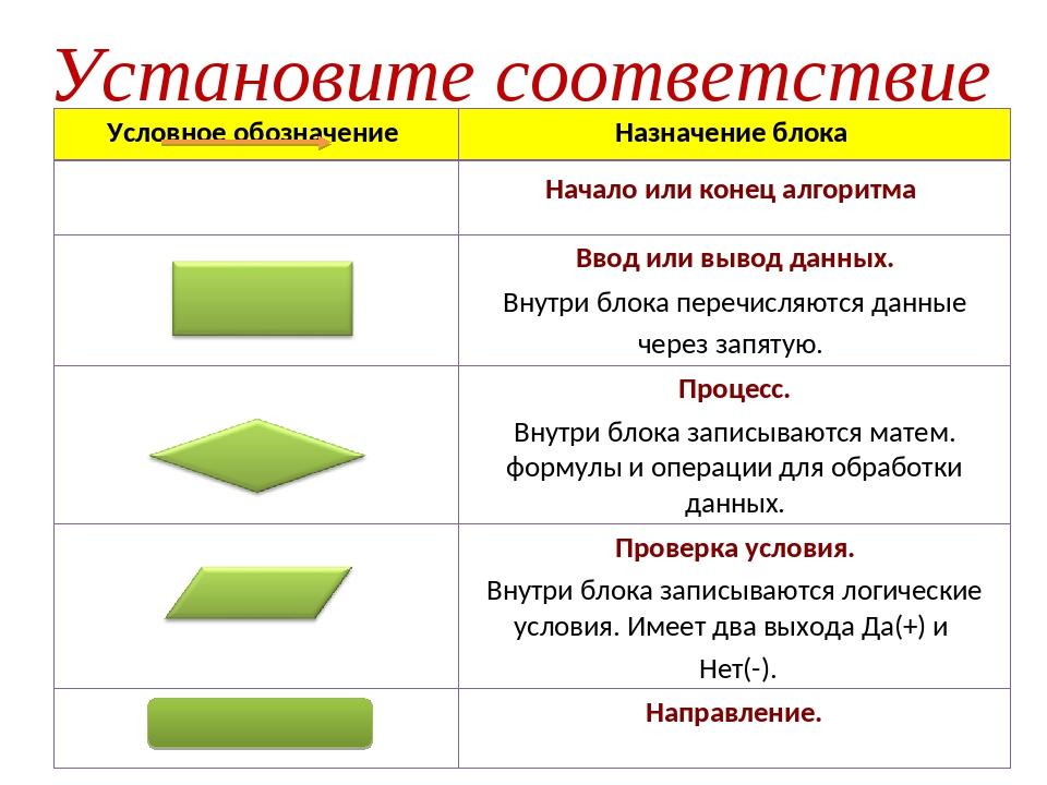Установите соответствие Условное обозначение Назначение блока Начало или ко...