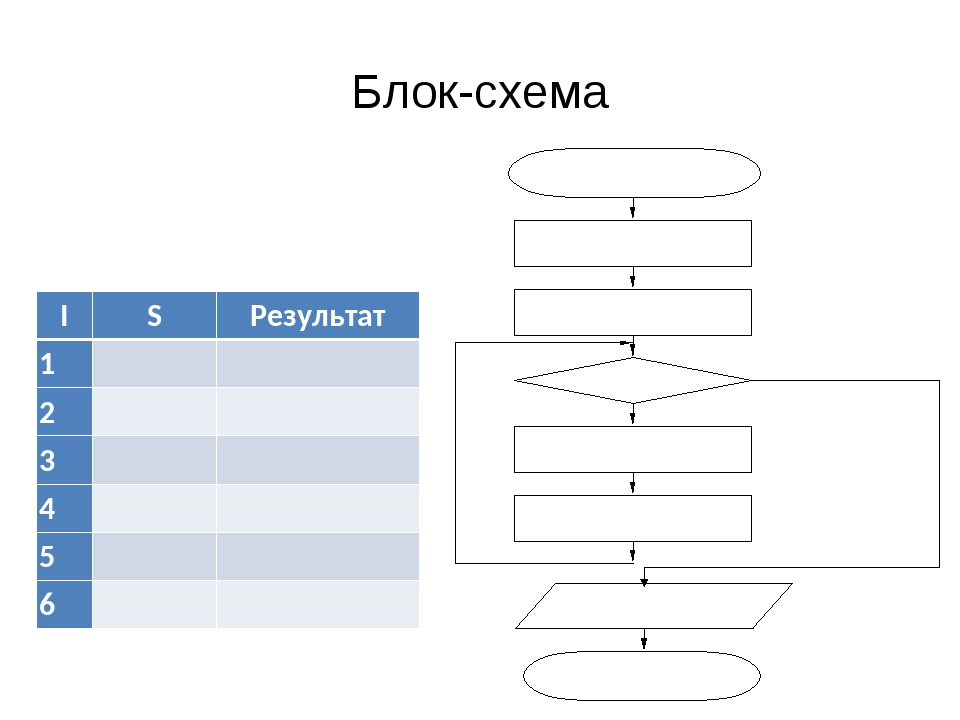 Блок-схема ISРезультат 1 2 3 4 5 6