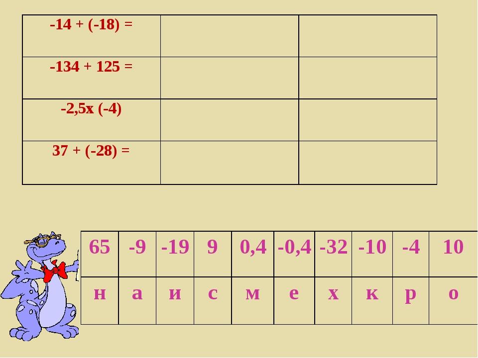 -14 + (-18) = -134 + 125 =  -2,5х (-4) 37 + (-28) = 65 -9...