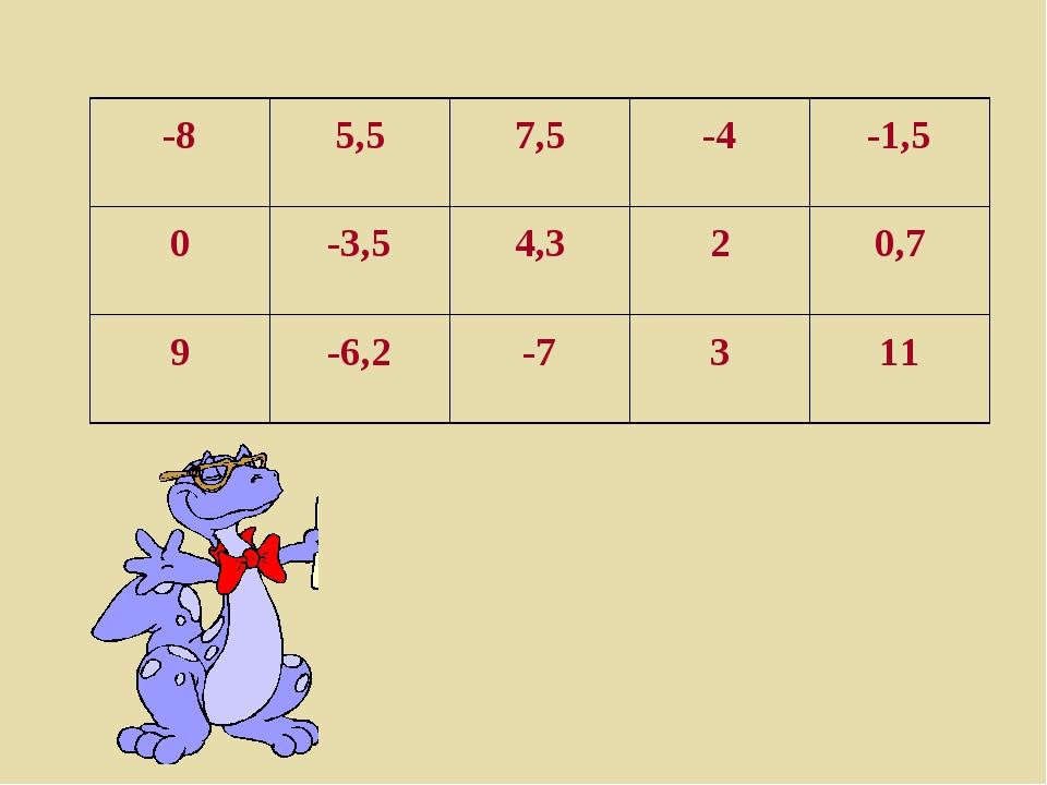 -8 5,5 7,5 -4 -1,5 0 -3,5 4,3 2 0,7 9 -6,2 -7 3 11