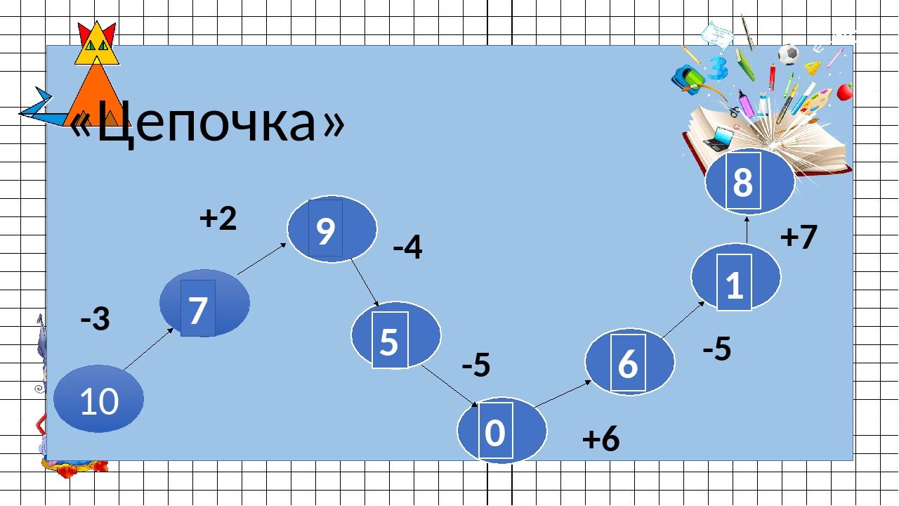 «Цепочка» 10 -3 +2 -4 -5 +6 -5 +7 7 9 5 0 6 1 8