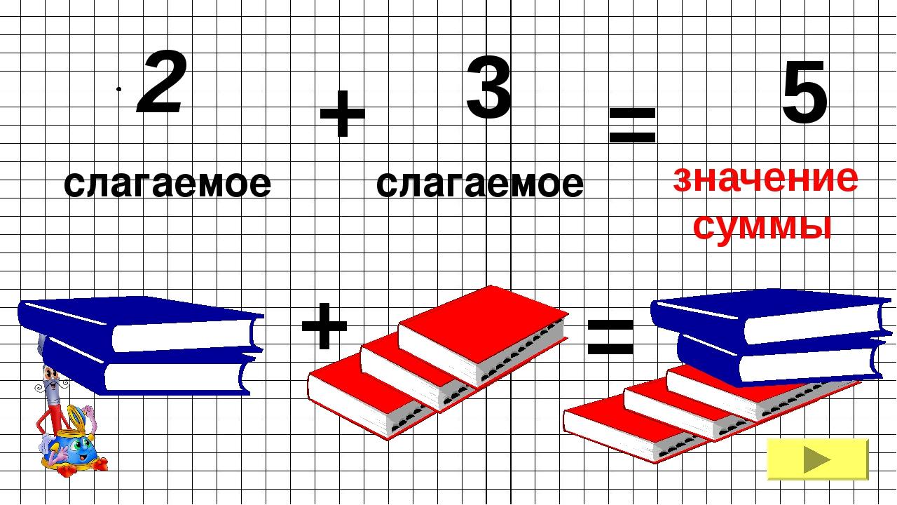 2 + 3 = 5 слагаемое слагаемое + = суммы значение