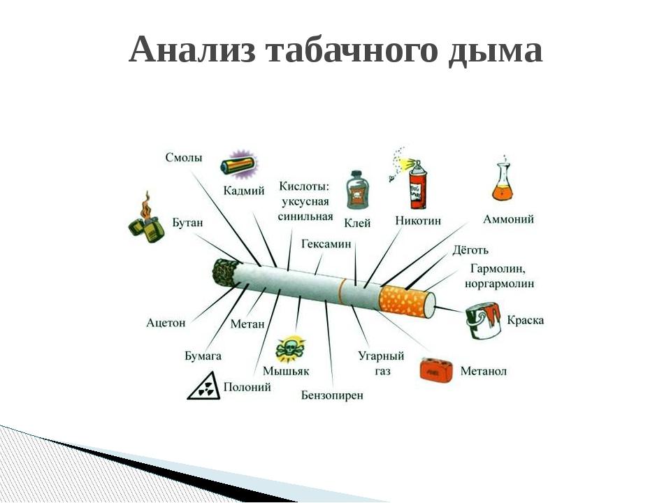 Анализ табачного дыма