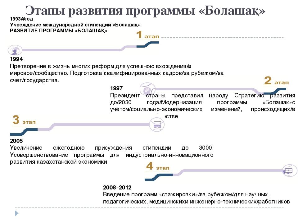 Этапы развития программы «Болашақ» 1994 Претворение в жизнь многих реформ для...
