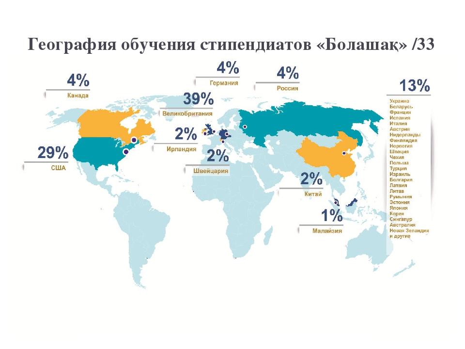 География обучения стипендиатов «Болашақ» /33 страны/