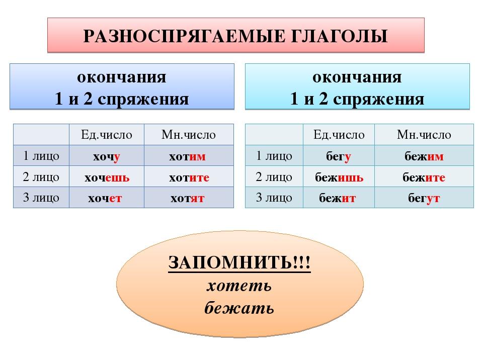 окончания 1 и 2 спряжения РАЗНОСПРЯГАЕМЫЕ ГЛАГОЛЫ окончания 1 и 2 спряжения З...