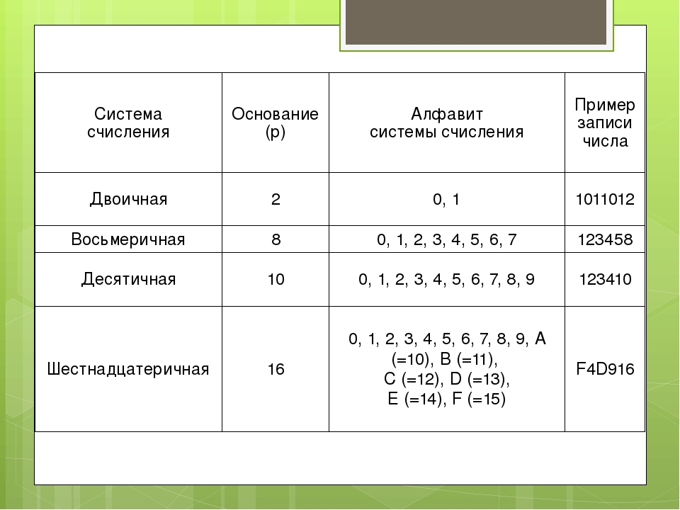 Система счисления Основание (р) Алфавит системы счисления Пример записи числа...