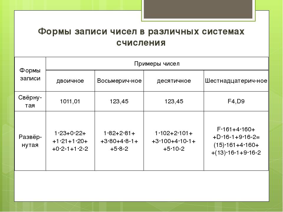 Формы записи чисел в различных системах счисления Формы записи Примеры чисел...