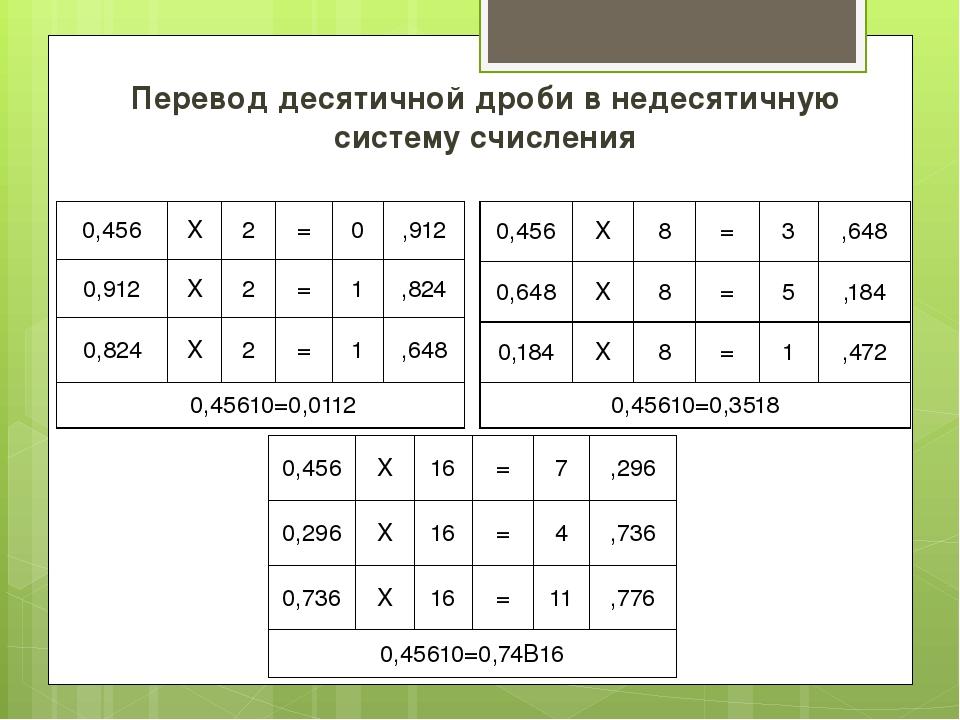 Перевод десятичной дроби в недесятичную систему счисления 0,456 X 2 = 0 ,912...