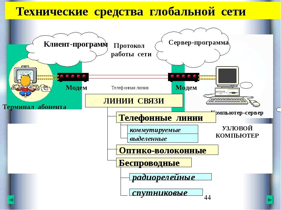 Технические средства глобальной сети Клиент-программа Сервер-программа Прото...