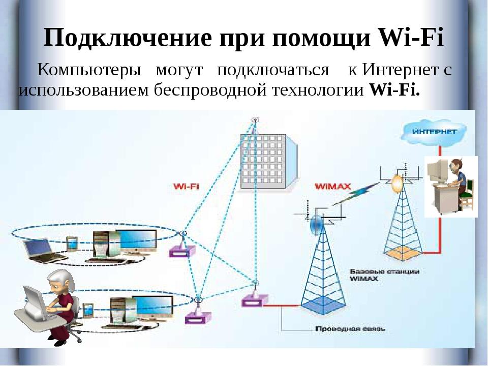 Подключение при помощи Wi-Fi Компьютеры могут подключаться к Интернет с испол...