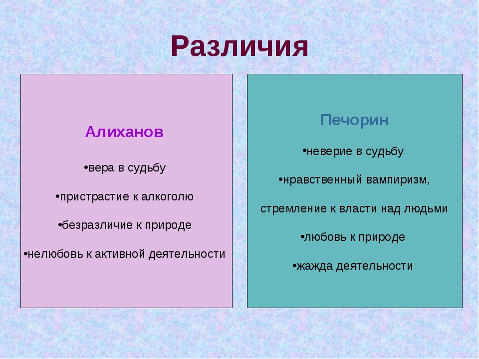 Различия Алиханов вера в судьбу пристрастие к алкоголю безразличие к природе...