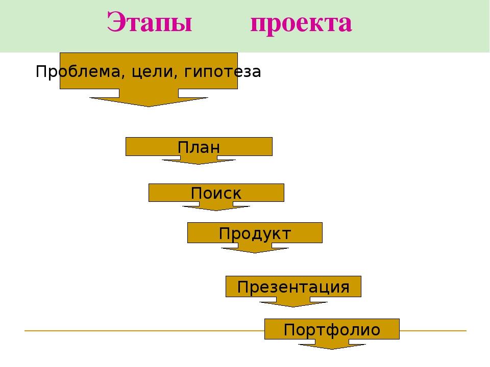 Этапы проекта Проблема, цели, гипотеза План Поиск Продукт Презентация Портфо...