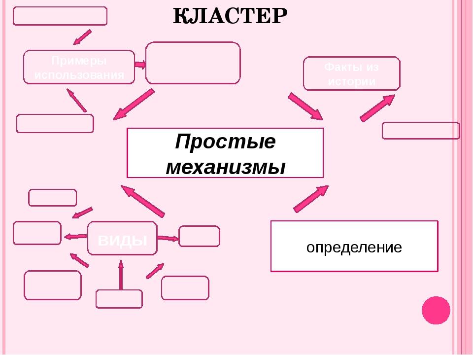 Простые механизмы КЛАСТЕР виды определение Примеры использования Факты из ист...