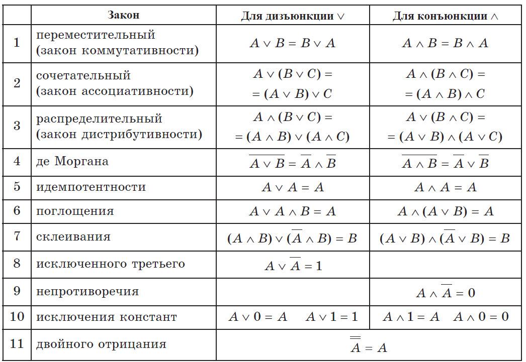 Решение задач на алгебру логики 8 класс решение задачи по учету затрат