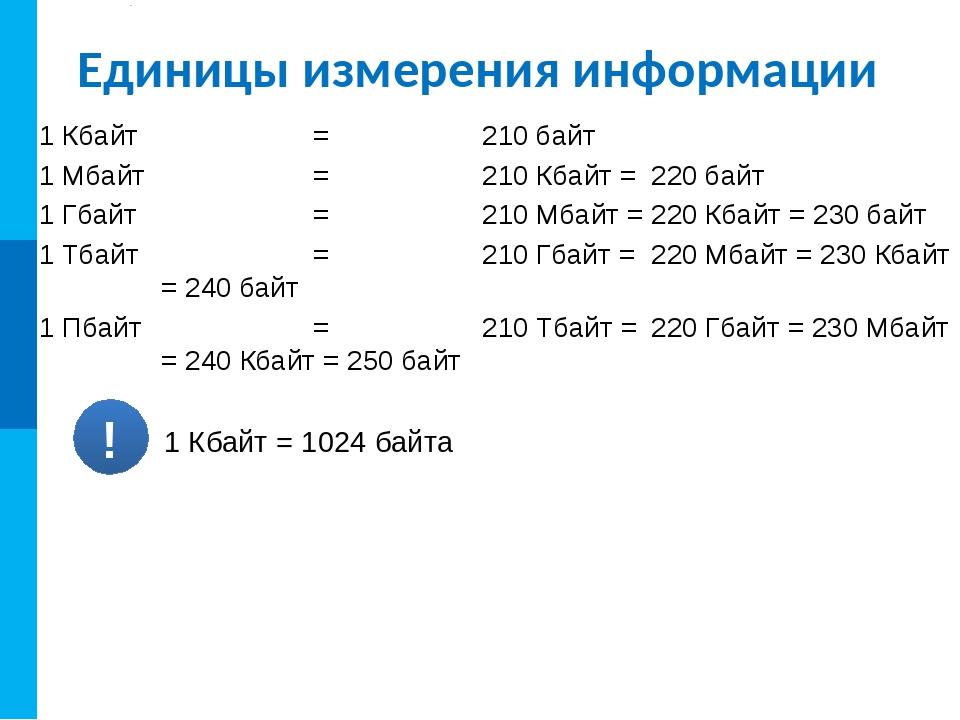 Единицы измерения информации 1 Кбайт = 210 байт 1 Мбайт = 210 Кбайт = 22...