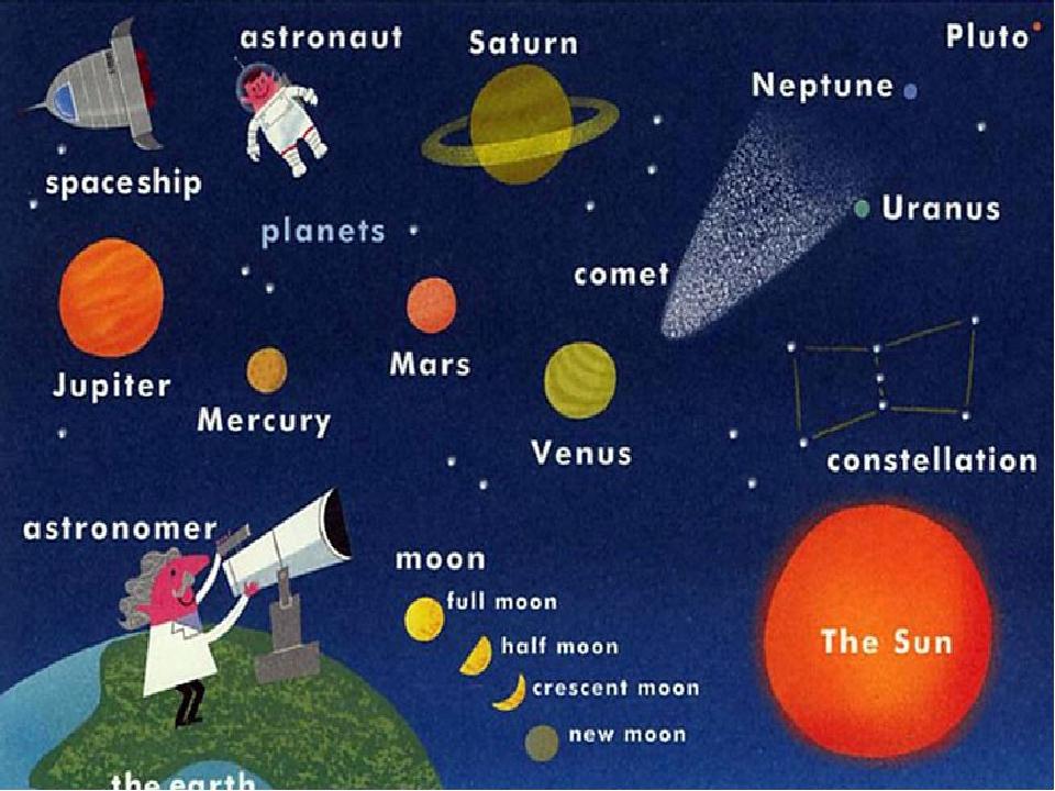 гифки планеты на английском в картинках что черном растворе