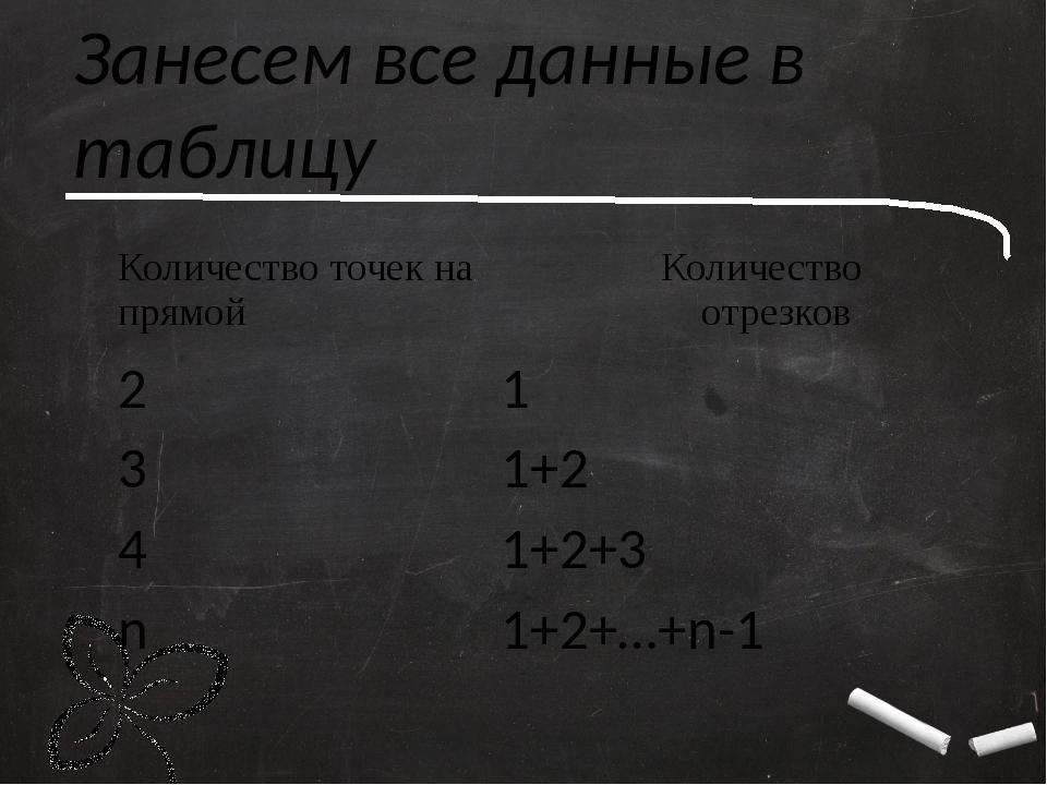 Занесем все данные в таблицу Количество точек на прямой Количество отрезков 2...