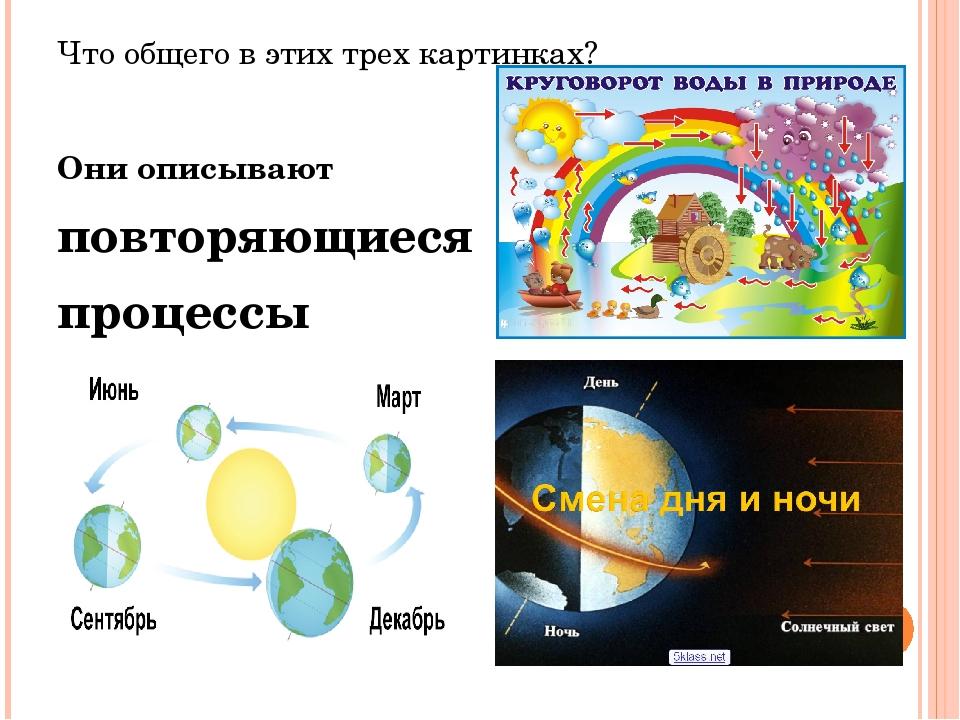 Что общего в этих трех картинках? Они описывают повторяющиеся процессы