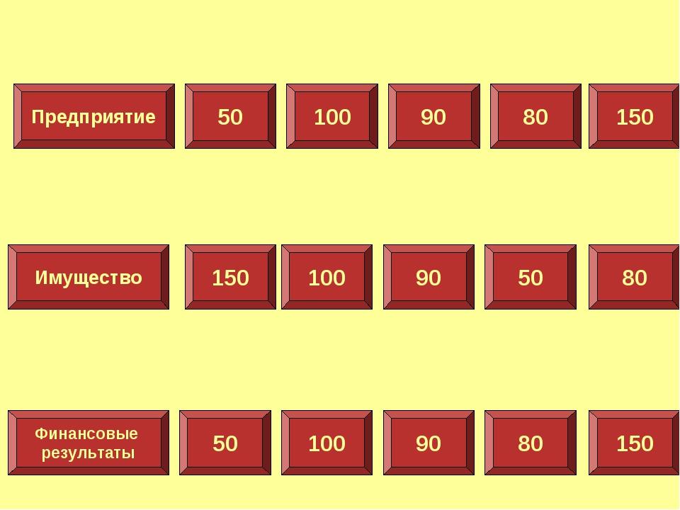 Предприятие Имущество Финансовые результаты 50 100 90 80 150 150 100 90 50 80...
